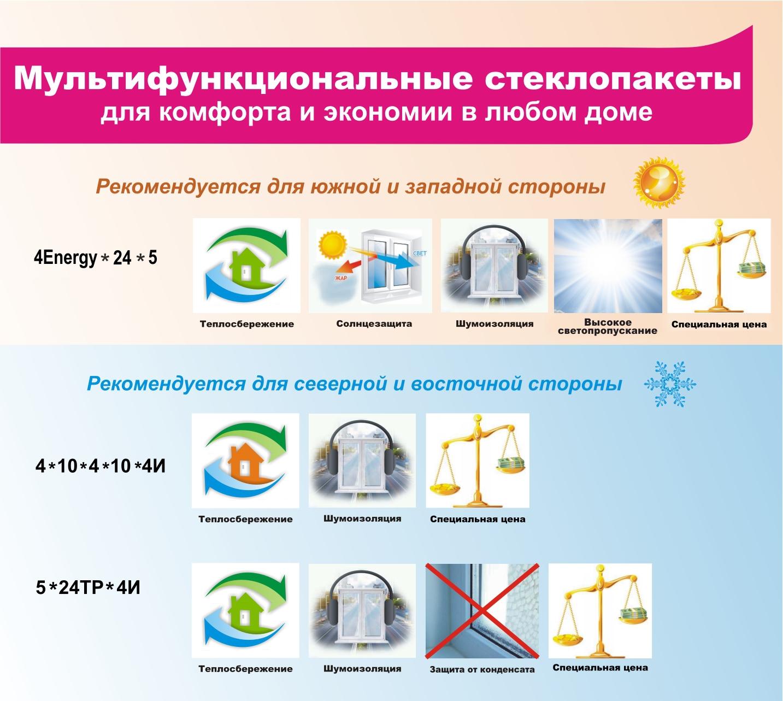 Солнцезащитные окна Solar